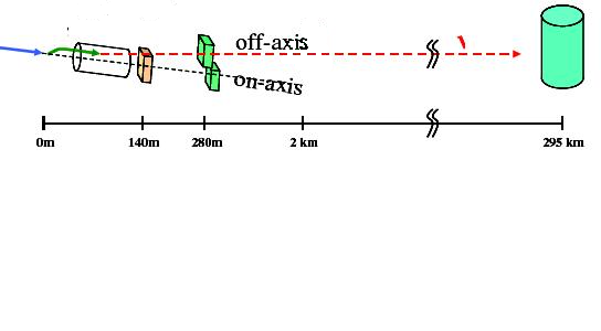 Diagram of the off-axis nature of T2K's neutrino detector