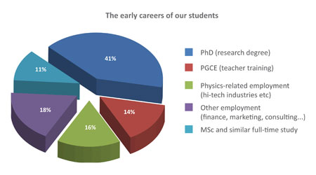Destinations of Recent Physics Graduate